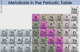 Periodic Table Metalloids We Bet You Didn U0027t Know The Incredibly Versatile Uses Of Metalloids