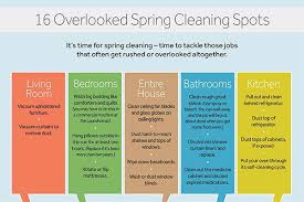 16 overlooked spring cleaning spots imom