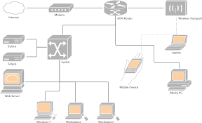 logical layout of network what is a network diagram lucidchart