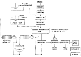 fruit and vegetable processing contents