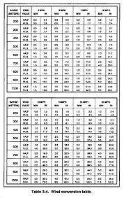 Recoil Table Fm 23 10 Chptr 3 Marksmanship