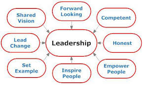 Sample   Term Paper  Pearson BTEC Level   Diploma In Strategic Management And Leadership QCF Sample Assignment