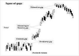 pattern of analysis gap chart pattern wikipedia
