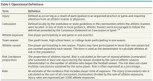 concussions in us youth high and collegiate football