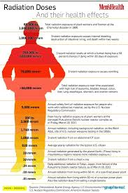 cancer graph infographics graphs net radiation doses health effects graph chart infographics graphs net