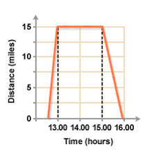 bbc standard grade bitesize maths i distance and time graphs