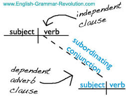 diagramming clauses independent u0026 dependent clauses