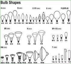 flood light bulb types lighting 101 classification types buyers guide beam spread