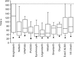 Types Of Ventilators Evaluation Of The User Friendliness Of 11 Home Mechanical
