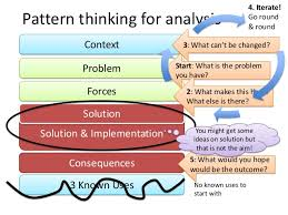 pattern of analysis patterns and pattern thinking for analysis and innovation