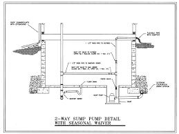 Waste Pumps Basement - the city of fargo discharging sump pumps