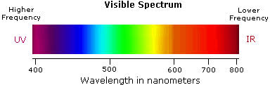 Visible Light Spectrum Wavelength What Color Of Visible Light Has The Shortest Wavelength Socratic