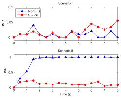 sensors free full text cross layer adaptive feedback