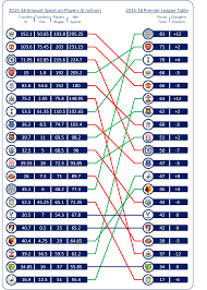 premier league table over the years how much do you need to spend to win the premier league by anthony