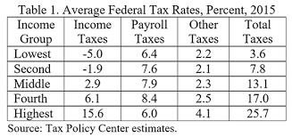 2017 earned income tax table earned income tax credit small benefits large costs cato institute