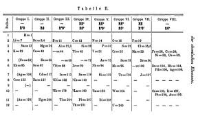 Periodic Table Timeline Most Important Scientific Discoveries Of All Time Make Lists
