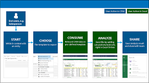 Microsoft Excel Flow Template Analyze Your Data With Excel Templates For Dynamics 365 Customer