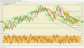 Resuming Cad Technical Analysis Resuming Test Of Resistance
