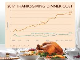 survey thanksgiving dinner cheapest it s been in 5 years