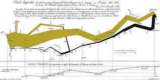 napoleopn u0027s march on moscow famous map