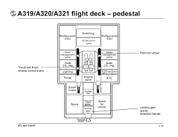 airbus a320 floor plan airbus a319 a320 a321 flight deck and system
