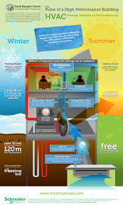 this hvac infographic follows the energy required to efficiently