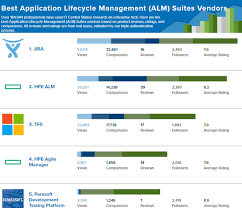 application lifecycle management reviews best of 2016