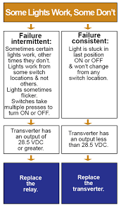 troubleshooting emergency lighting systems touch plate low voltage troubleshooting tips kyle switch plates