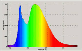 Color Spectrum Color Spectrum Of Light Continental Lighting Anderson Indiana