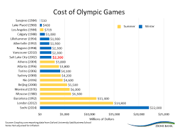 research weekly the cost of the olympic edcutah