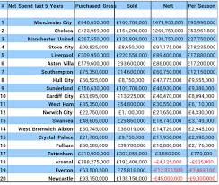 Prime League Table League Table Of Premier League Spending Over The Last 5 Years Soccer
