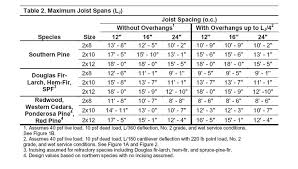 Lvl Beam Span Table by Deck Joist Spans Deck Design And Ideas
