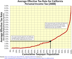 california income tax table creekside chat who pays their fair share in california