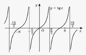 properties and graph of the function y u003dtan x on emathhelp
