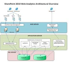 23 best capacity planning images on pinterest organizations