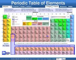 Periodic Table Mercury Elements Mercury In My Mouth