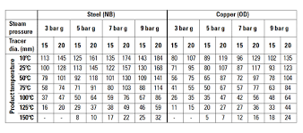 Specific Heat Table Steam Consumption Of Plant Items International Site For Spirax Sarco