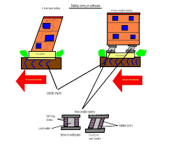 earth quake resistant building design u2013 seismic isolation buildcivil