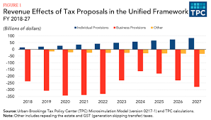 trump tax reform trump tax proposal two charts that show why it s misguided