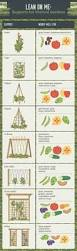 a handy vegetable planting calendar and useful guide to growing