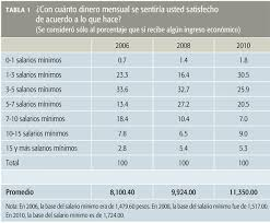 cuanto es salario minimo en mexico2016 expectativas salariales en méxico revista este país