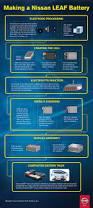 nissan leaf insurance cost nice nissan 2017 infographic making a nissan leaf battery