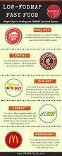 low fodmap fast food options fodmap life