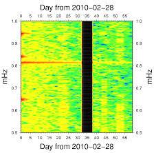 scg free oscillations