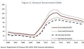 irish economy 2015 2014 facts innovation news irish budget 2016 fiscal advisory council gives imprimatur on plan