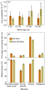 California Wildfire Database by Identification Of Two Distinct Fire Regimes In Southern California