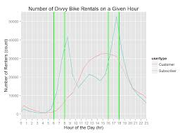 Chicago Divvy Bike Map by Chicago Divvy Bike Analysis