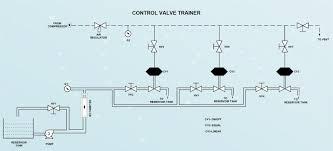 tech lab study the characteristics of control valve