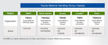 toyota worldwide materials handling equipment business toyota industries corporation