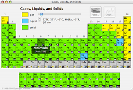 gases on the periodic table chemistry periodic table trends 1 lessons tes teach